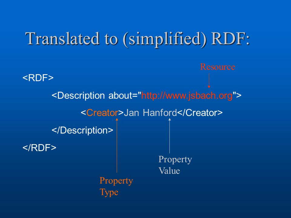 Translated to (simplified) RDF: Jan Hanford Resource Property Value Property Type