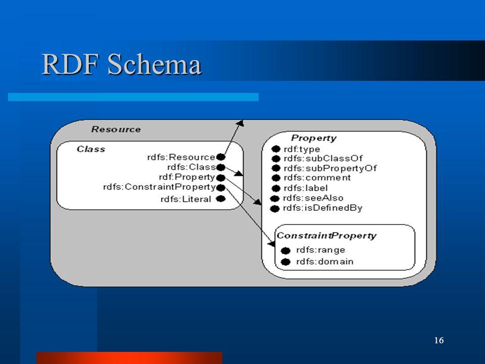 16 RDF Schema