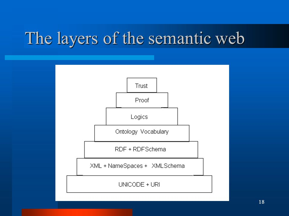 18 The layers of the semantic web
