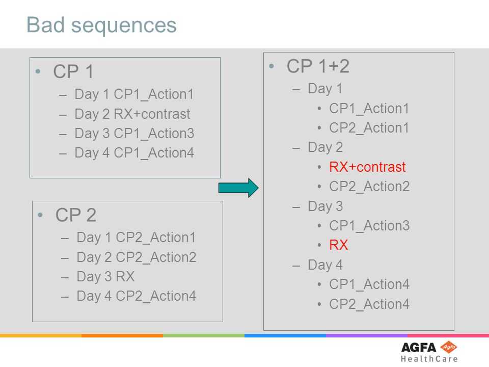 Bad sequences CP 1 –Day 1 CP1_Action1 –Day 2 RX+contrast –Day 3 CP1_Action3 –Day 4 CP1_Action4 CP 2 –Day 1 CP2_Action1 –Day 2 CP2_Action2 –Day 3 RX –Day 4 CP2_Action4 CP 1+2 –Day 1 CP1_Action1 CP2_Action1 –Day 2 RX+contrast CP2_Action2 –Day 3 CP1_Action3 RX –Day 4 CP1_Action4 CP2_Action4