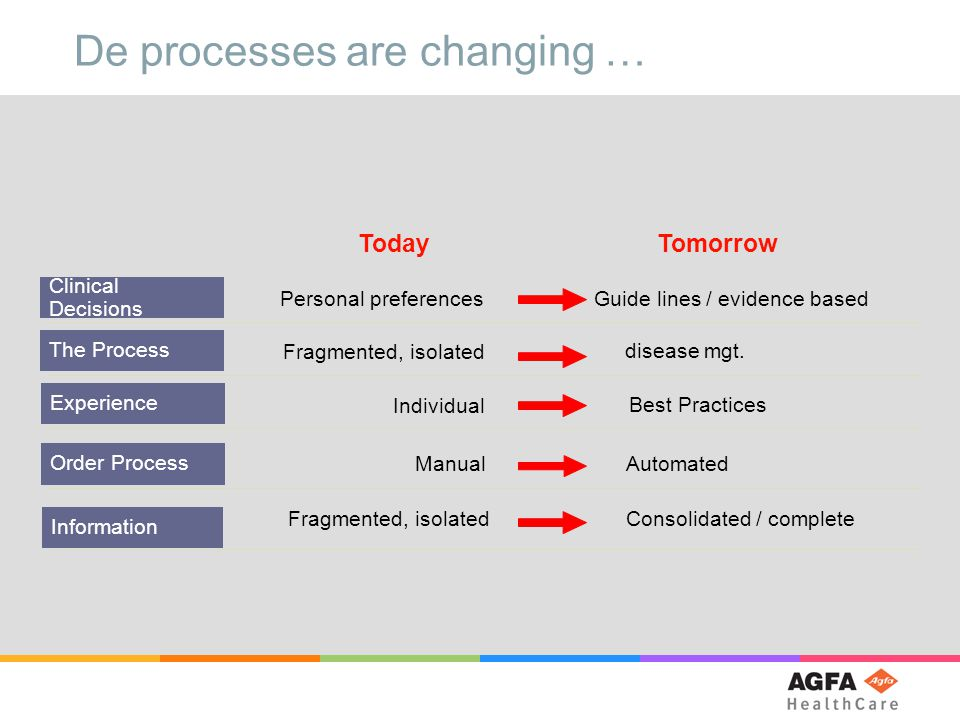 Order Process ManualAutomated Experience Individual Best Practices The Process Fragmented, isolated disease mgt.
