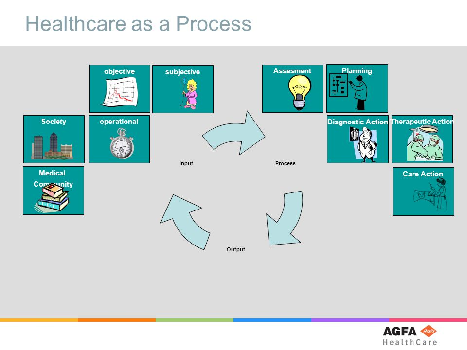 Healthcare as a Process Process Output Input SocietysubjectiveobjectiveMedical Community AssesmentoperationalCare ActionTherapeutic ActionDiagnostic ActionPlanning