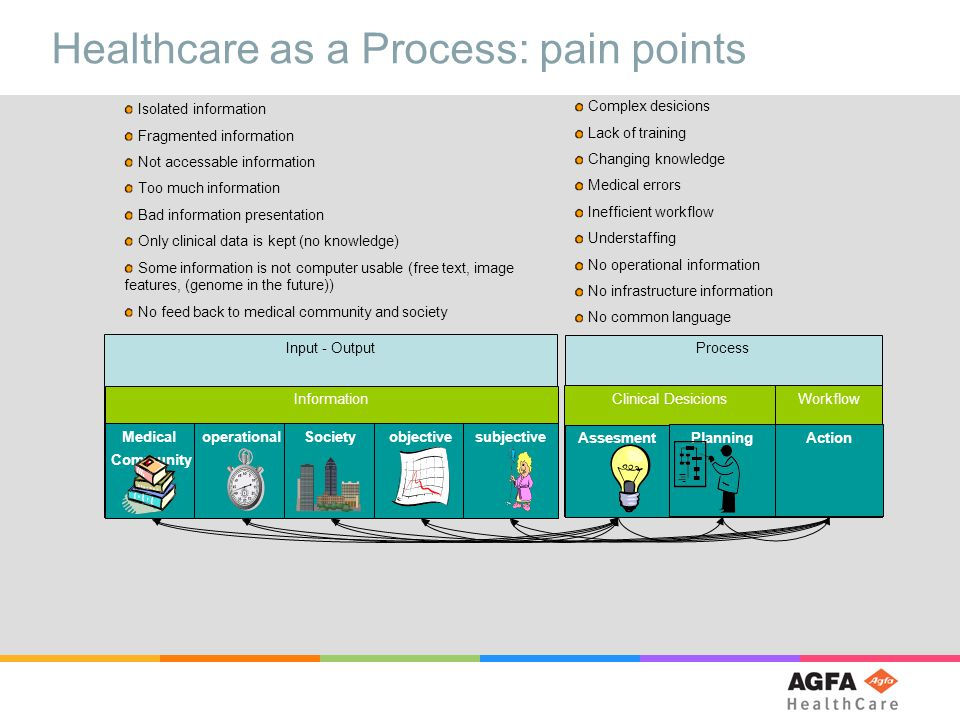 Healthcare as a Process: pain points Isolated information Fragmented information Not accessable information Too much information Bad information presentation Only clinical data is kept (no knowledge) Some information is not computer usable (free text, image features, (genome in the future)) No feed back to medical community and society Complex desicions Lack of training Changing knowledge Medical errors Inefficient workflow Understaffing No operational information No infrastructure information No common language Input - Output Information Process Clinical Desicions Workflow Action Medical Community operationalSocietyobjectivesubjectiveAssesmentPlanning
