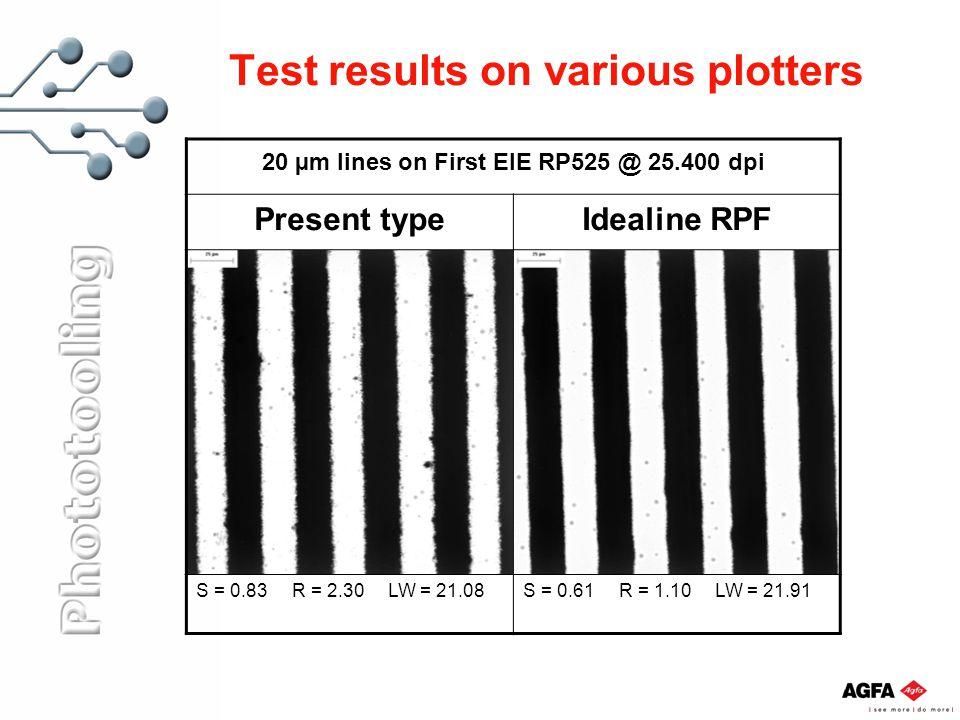 Test results on various plotters 20 µm lines on First EIE RP525 @ 25.400 dpi Present typeIdealine RPF S = 0.83R = 2.30LW = 21.08S = 0.61R = 1.10LW = 2