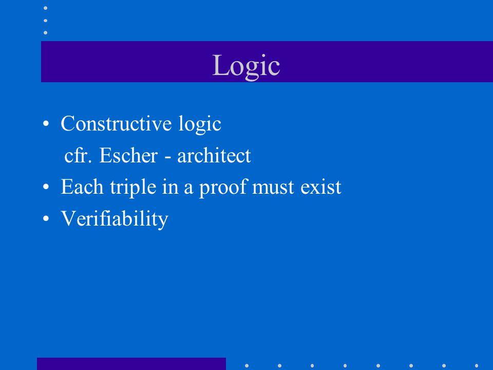 Logic Constructive logic cfr. Escher - architect Each triple in a proof must exist Verifiability