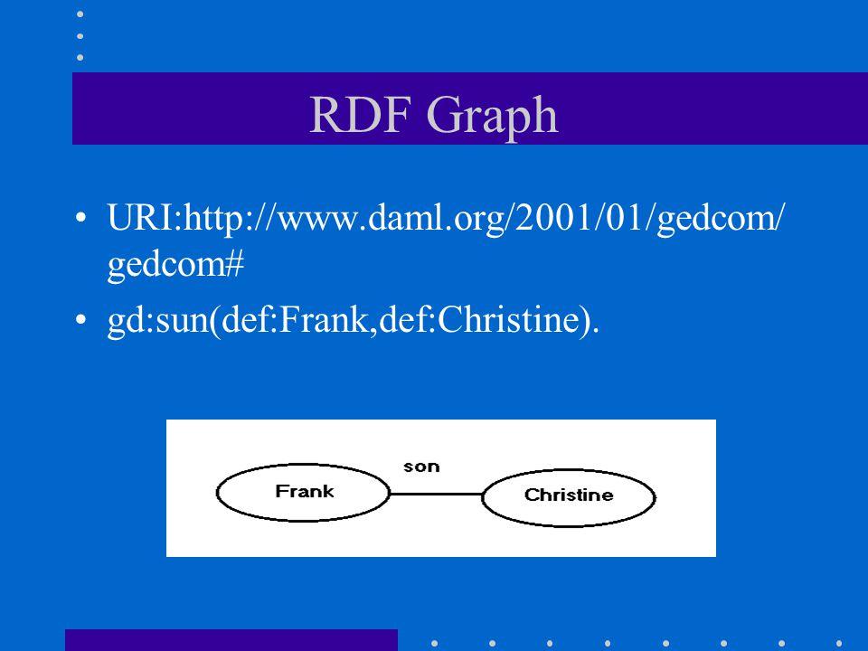 RDF Graph URI:http://www.daml.org/2001/01/gedcom/ gedcom# gd:sun(def:Frank,def:Christine).