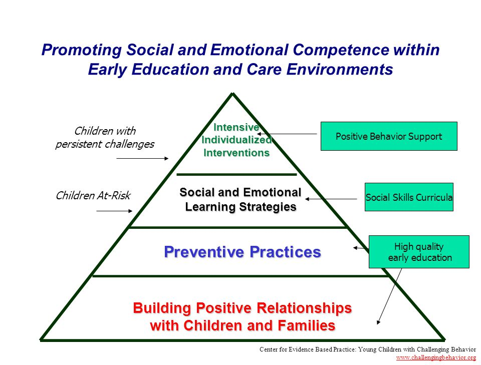 Promoting Social and Emotional Competence within Early Education and Care Environments Preventive Practices Building Positive Relationships with Children and Families Social and Emotional Learning Strategies Intensive Individualized Interventions Children At-Risk Children with persistent challenges High quality early education Social Skills Curricula Positive Behavior Support Center for Evidence Based Practice: Young Children with Challenging Behavior www.challengingbehavior.org www.challengingbehavior.org
