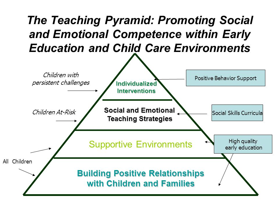 Range of service delivery systems Training and expertise of teachers Program philosophy, curriculum practices Age and developmental level of children Many early childhood programs do not have expertise in behavior support or resources to access this expertise Lack of policies and procedures in place related to behavior support and guidance Lack of systematic measure of effects Issues to Consider when Implementing Program Wide in EC Settings 10
