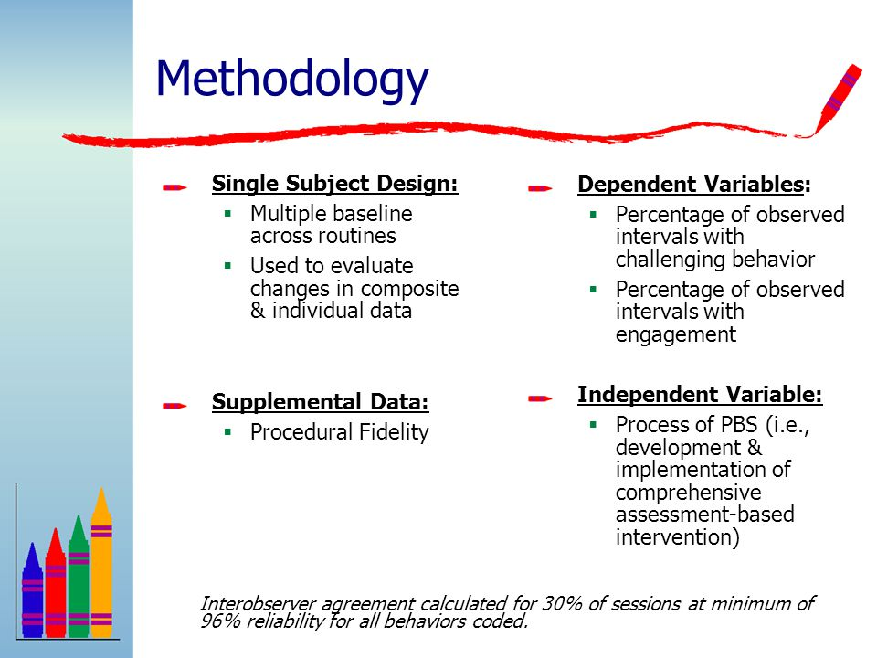 Methodology Single Subject Design:  Multiple baseline across routines  Used to evaluate changes in composite & individual data Supplemental Data:  Procedural Fidelity Dependent Variables:  Percentage of observed intervals with challenging behavior  Percentage of observed intervals with engagement Independent Variable:  Process of PBS (i.e., development & implementation of comprehensive assessment-based intervention) Interobserver agreement calculated for 30% of sessions at minimum of 96% reliability for all behaviors coded.
