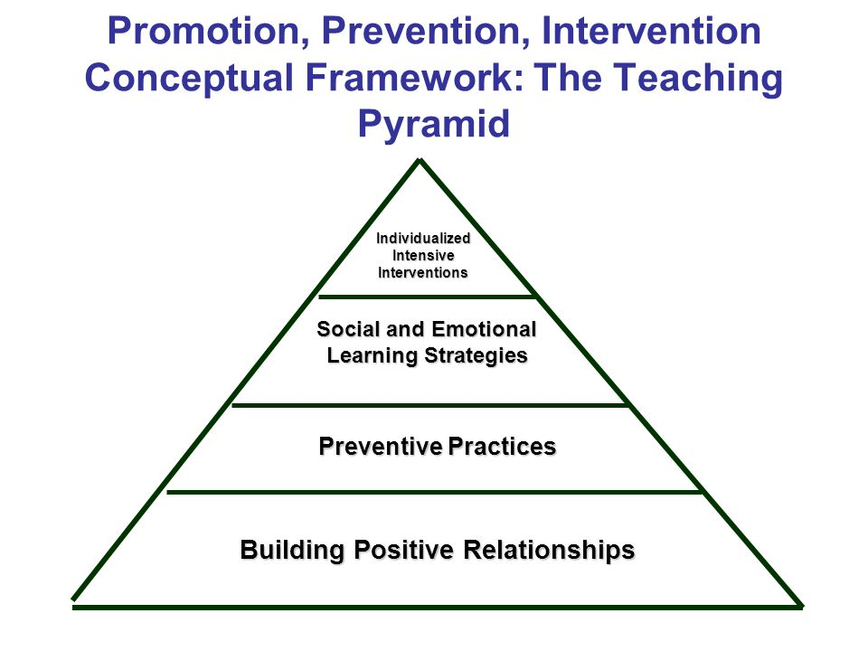 Promotion, Prevention, Intervention Conceptual Framework: The Teaching Pyramid Preventive Practices Building Positive Relationships Social and Emotional Learning Strategies Individualized Intensive Interventions