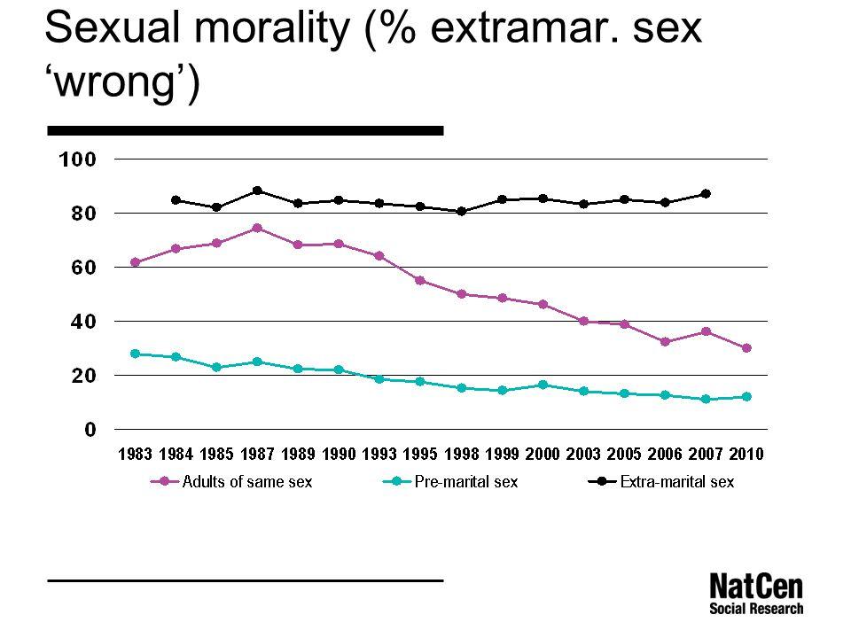 Sexual morality (% extramar. sex 'wrong')