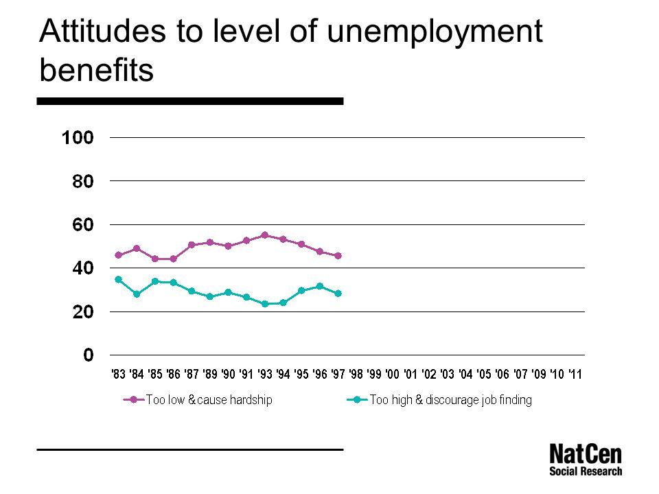 Attitudes to level of unemployment benefits