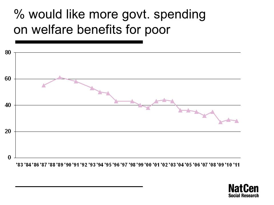 % would like more govt. spending on welfare benefits for poor