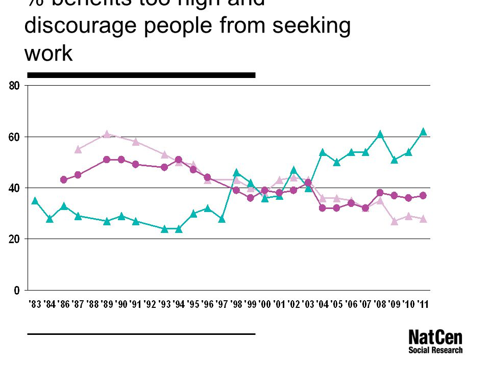 % benefits too high and discourage people from seeking work