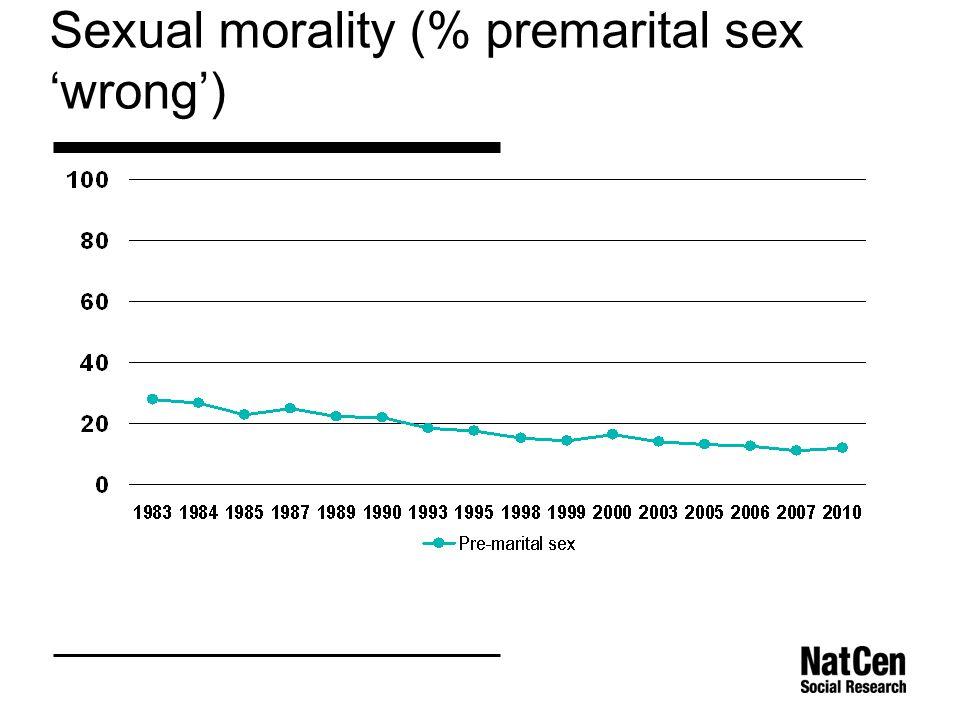 Sexual morality (% premarital sex 'wrong')