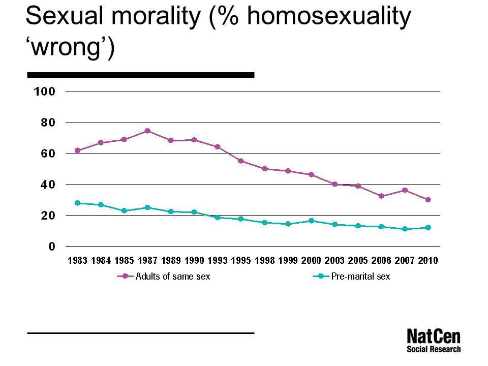 Sexual morality (% homosexuality 'wrong')