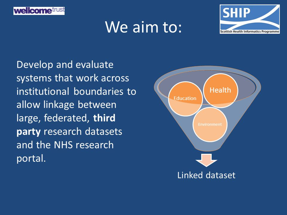 We aim to: Develop and evaluate systems that work across institutional boundaries to allow linkage between large, federated, third party research datasets and the NHS research portal.