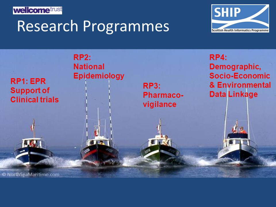 Research Programmes RP1: EPR Support of Clinical trials RP2: National Epidemiology RP3: Pharmaco- vigilance RP4: Demographic, Socio-Economic & Environmental Data Linkage