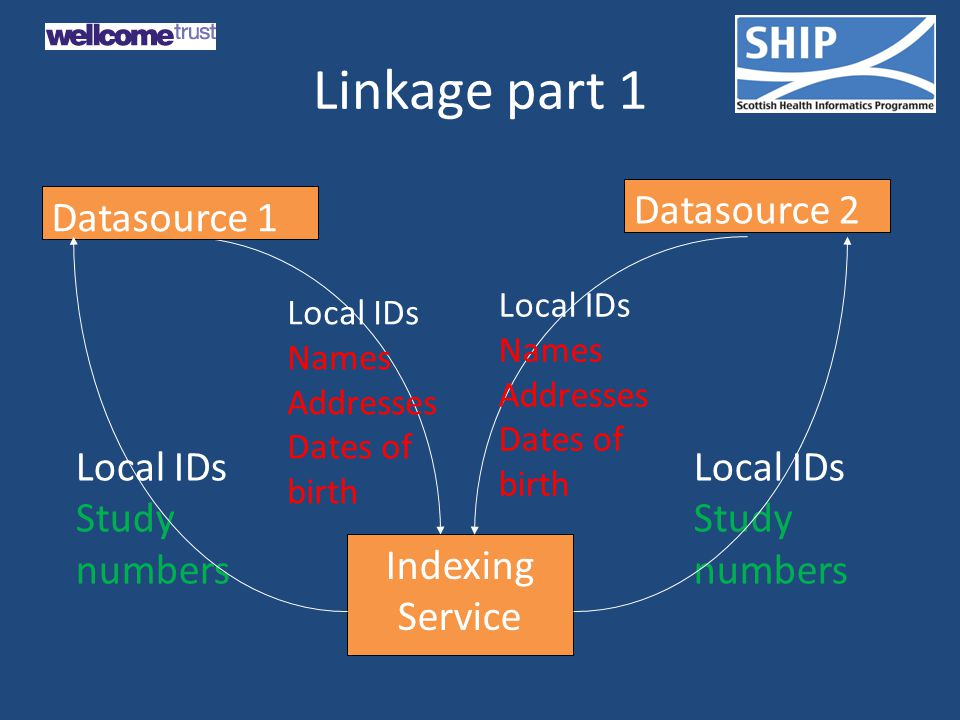 Linkage part 1 Local IDs Study numbers Local IDs Study numbers Indexing Service Datasource 1 Local IDs Names Addresses Dates of birth Datasource 2 Local IDs Names Addresses Dates of birth