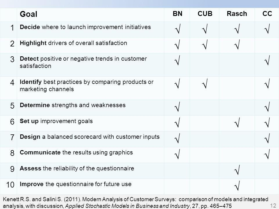 12 Goal BNCUBRaschCC 1 Decide where to launch improvement initiatives  2 Highlight drivers of overall satisfaction  3 Detect positive or negative trends in customer satisfaction  4 Identify best practices by comparing products or marketing channels  5 Determine strengths and weaknesses  6 Set up improvement goals  7 Design a balanced scorecard with customer inputs  8 Communicate the results using graphics  9 Assess the reliability of the questionnaire  10 Improve the questionnaire for future use  Kenett R.S.
