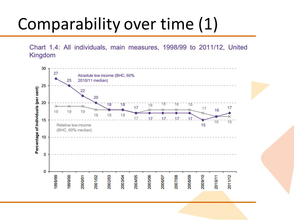 Comparability over time (1)