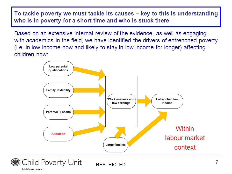 RESTRICTED 8 And we must break the intergenerational cycle of poverty where poor children go on to be poor parents This extensive review of the evidence also identified the drivers of inter- generational poverty that impacts on a poor child's future life chances: This diagram shows risks not destiny – not all children with these risk factors will go on to get low child educational outcomes or future low income.