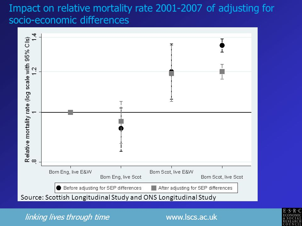 linking lives through time www.lscs.ac.uk Source: Scottish Longitudinal Study and ONS Longitudinal Study Impact on relative mortality rate 2001-2007 of adjusting for socio-economic differences