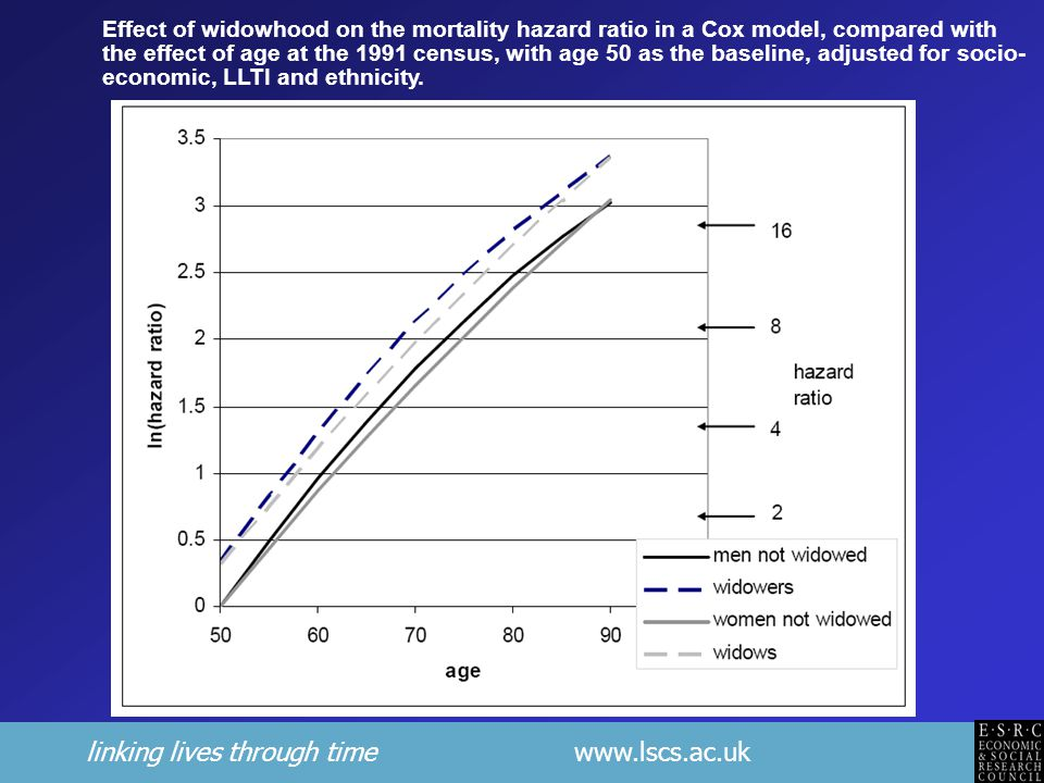 linking lives through time www.lscs.ac.uk Effect of widowhood on the mortality hazard ratio in a Cox model, compared with the effect of age at the 1991 census, with age 50 as the baseline, adjusted for socio- economic, LLTI and ethnicity.
