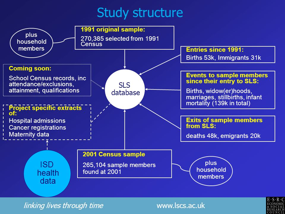 linking lives through time www.lscs.ac.uk Study structure SLS database 1991 original sample: 270,385 selected from 1991 Census plus household members Entries since 1991: Births 53k, Immigrants 31k Exits of sample members from SLS: deaths 48k, emigrants 20k Events to sample members since their entry to SLS: Births, widow(er)hoods, marriages, stillbirths, infant mortality (139k in total) 2001 Census sample 265,104 sample members found at 2001 plus household members Coming soon: School Census records, inc attendance/exclusions, attainment, qualifications ISD health data Project specific extracts of: Hospital admissions Cancer registrations Maternity data