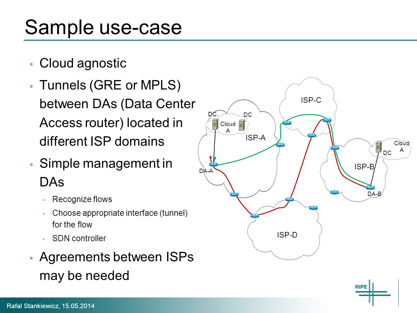 Rafal Stankiewicz, 15.05.2014 Sample use-case  Cloud agnostic  Tunnels (GRE or MPLS) between DAs (Data Center Access router) located in different ISP domains  Simple management in DAs  Recognize flows  Choose appropriate interface (tunnel) for the flow  SDN controller  Agreements between ISPs may be needed ISP-C ISP-A ISP-B ISP-D DA-A DA-B Cloud A DC Cloud A DC