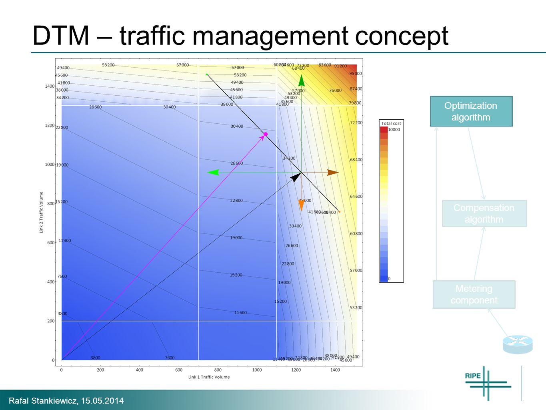 Rafal Stankiewicz, 15.05.2014 Compensation algorithm Metering component Optimization algorithm DTM – traffic management concept