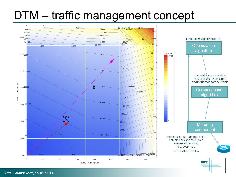 Rafal Stankiewicz, 15.05.2014 DTM – traffic management concept Compensation algorithm Metering component Optimization algorithm Finds optimal goal vector D t Calculates compensation vector U t e.g.