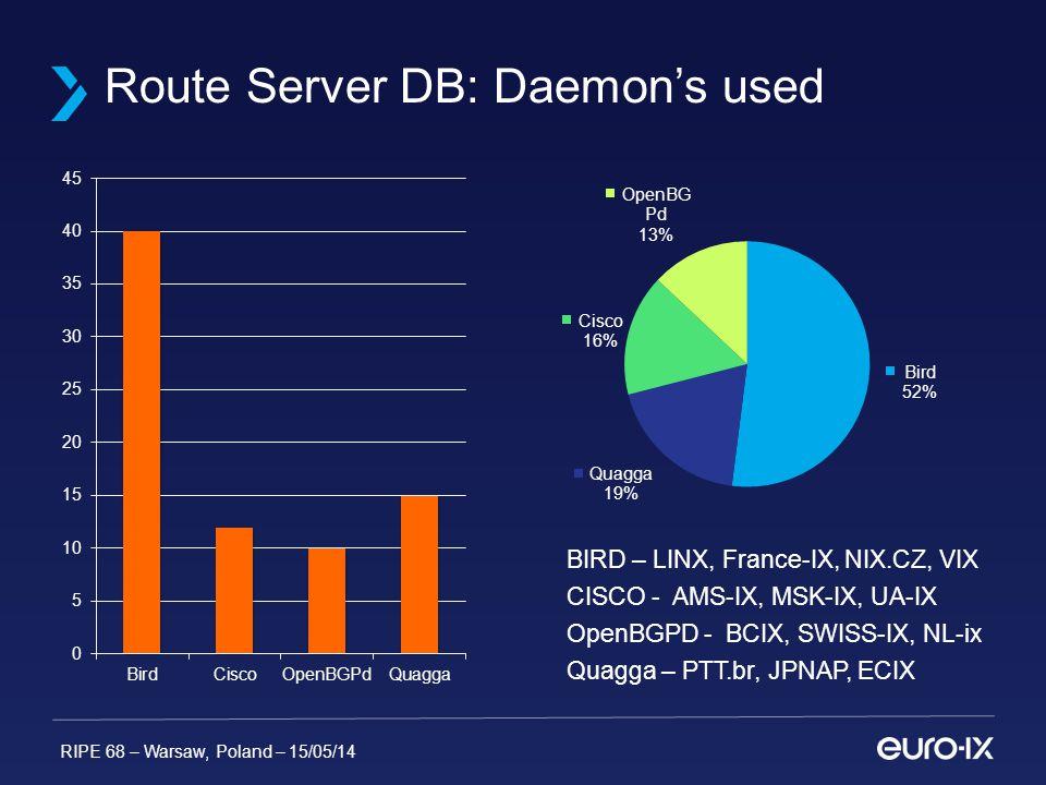 RIPE 68 – Warsaw, Poland – 15/05/14 Route Server DB: Daemon's used BIRD – LINX, France-IX, NIX.CZ, VIX CISCO - AMS-IX, MSK-IX, UA-IX OpenBGPD - BCIX, SWISS-IX, NL-ix Quagga – PTT.br, JPNAP, ECIX