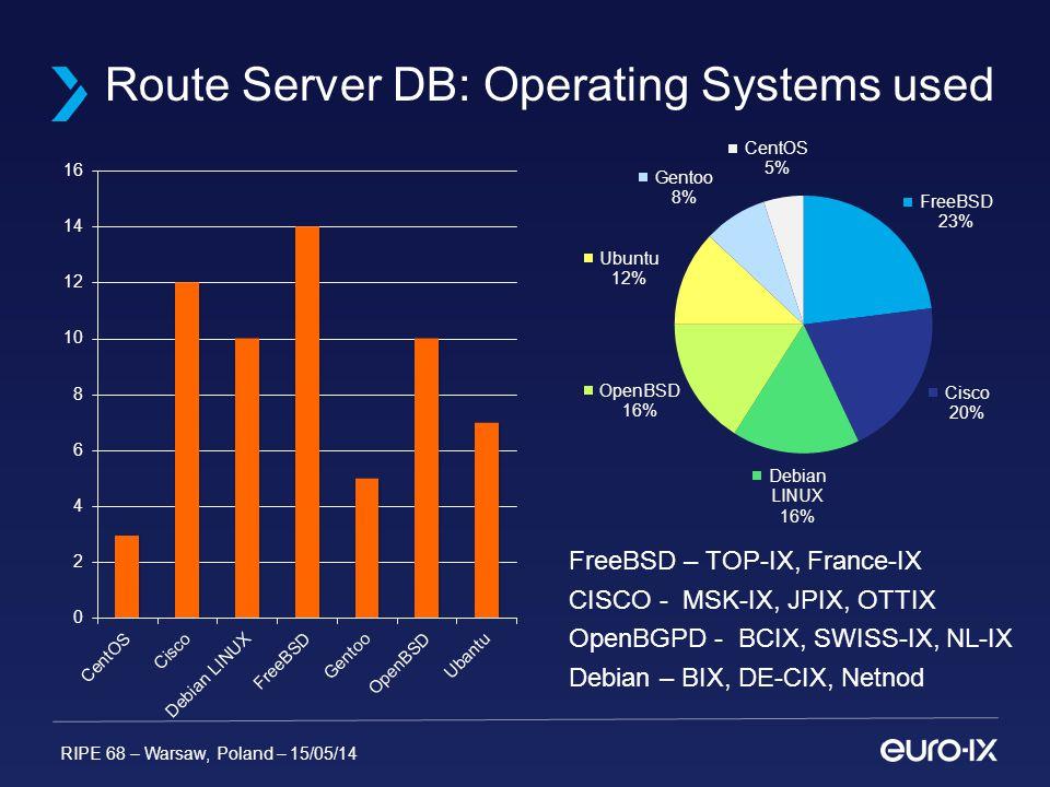 RIPE 68 – Warsaw, Poland – 15/05/14 Route Server DB: Operating Systems used FreeBSD – TOP-IX, France-IX CISCO - MSK-IX, JPIX, OTTIX OpenBGPD - BCIX, SWISS-IX, NL-IX Debian – BIX, DE-CIX, Netnod