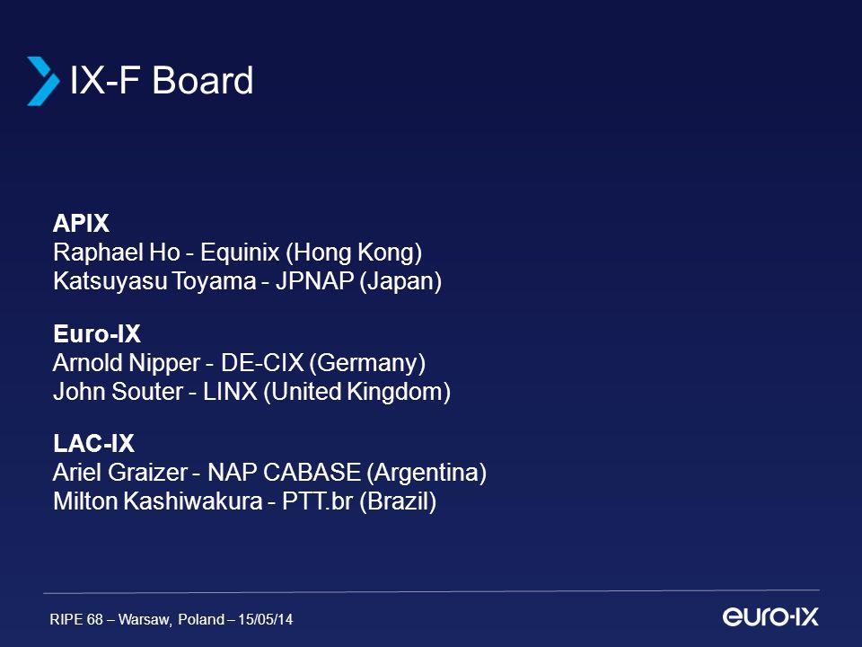 RIPE 68 – Warsaw, Poland – 15/05/14 APIX Raphael Ho - Equinix (Hong Kong) Katsuyasu Toyama - JPNAP (Japan) Euro-IX Arnold Nipper - DE-CIX (Germany) John Souter - LINX (United Kingdom) LAC-IX Ariel Graizer - NAP CABASE (Argentina) Milton Kashiwakura - PTT.br (Brazil) IX-F Board