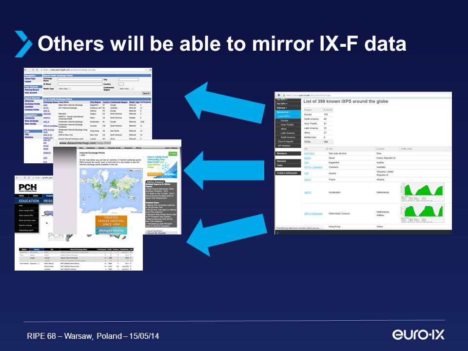 RIPE 68 – Warsaw, Poland – 15/05/14 Others will be able to mirror IX-F data
