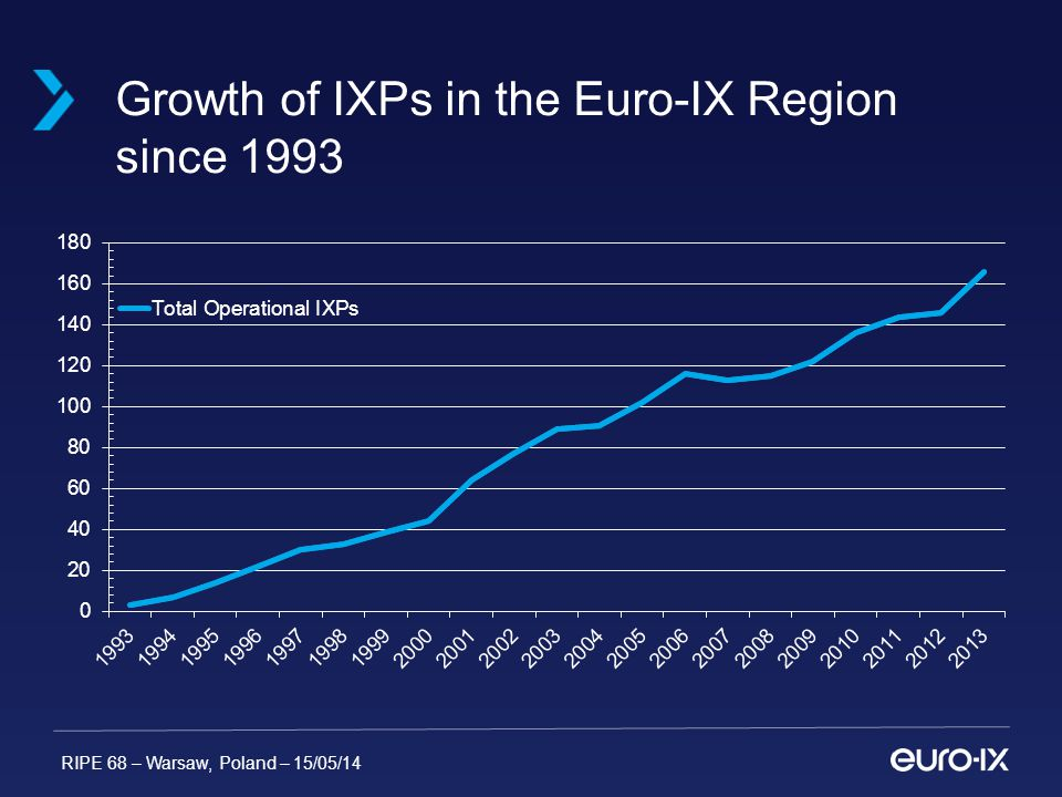RIPE 68 – Warsaw, Poland – 15/05/14 Growth of IXPs in the Euro-IX Region since 1993