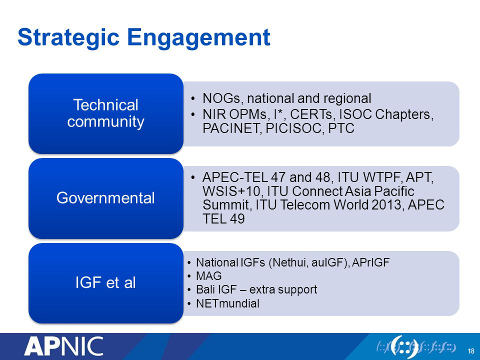 Strategic Engagement 18 NOGs, national and regional NIR OPMs, I*, CERTs, ISOC Chapters, PACINET, PICISOC, PTC Technical community APEC-TEL 47 and 48, ITU WTPF, APT, WSIS+10, ITU Connect Asia Pacific Summit, ITU Telecom World 2013, APEC TEL 49 Governmental National IGFs (Nethui, auIGF), APrIGF MAG Bali IGF – extra support NETmundial IGF et al