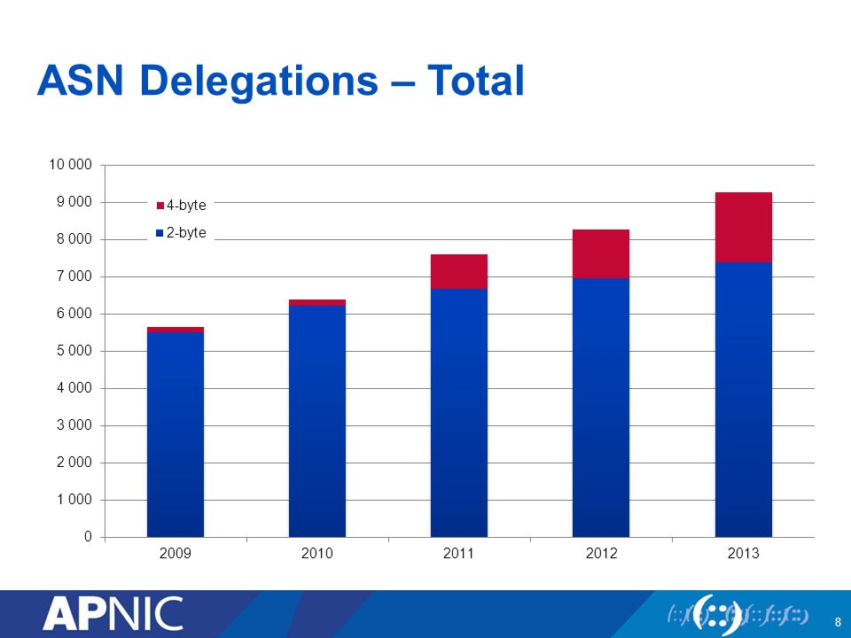 ASN Delegations – Total 8