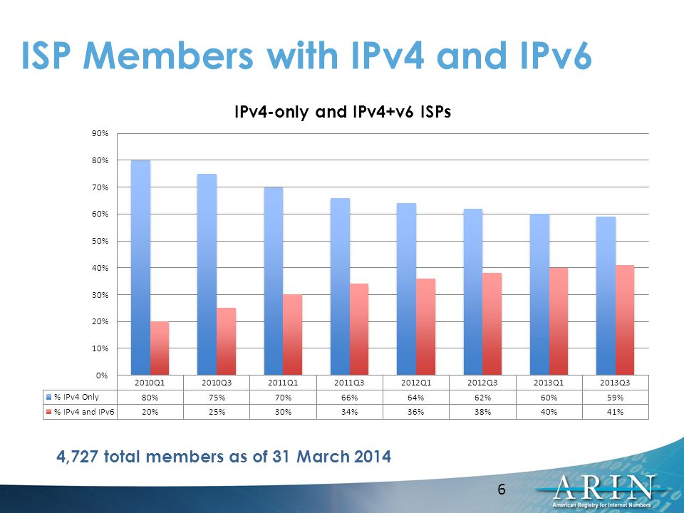 ISP Members with IPv4 and IPv6 4,727 total members as of 31 March 2014 6