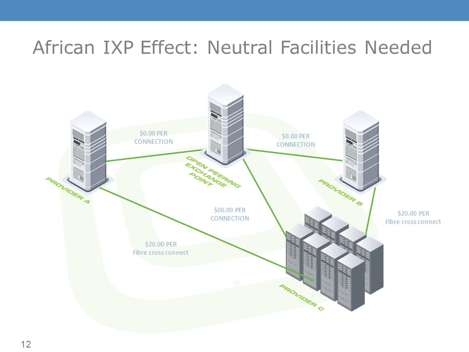 12 $0.00 PER CONNECTION $0.00 PER CONNECTION $20.00 PER Fibre cross connect $00.00 PER CONNECTION $20.00 PER Fibre cross connect African IXP Effect: Neutral Facilities Needed