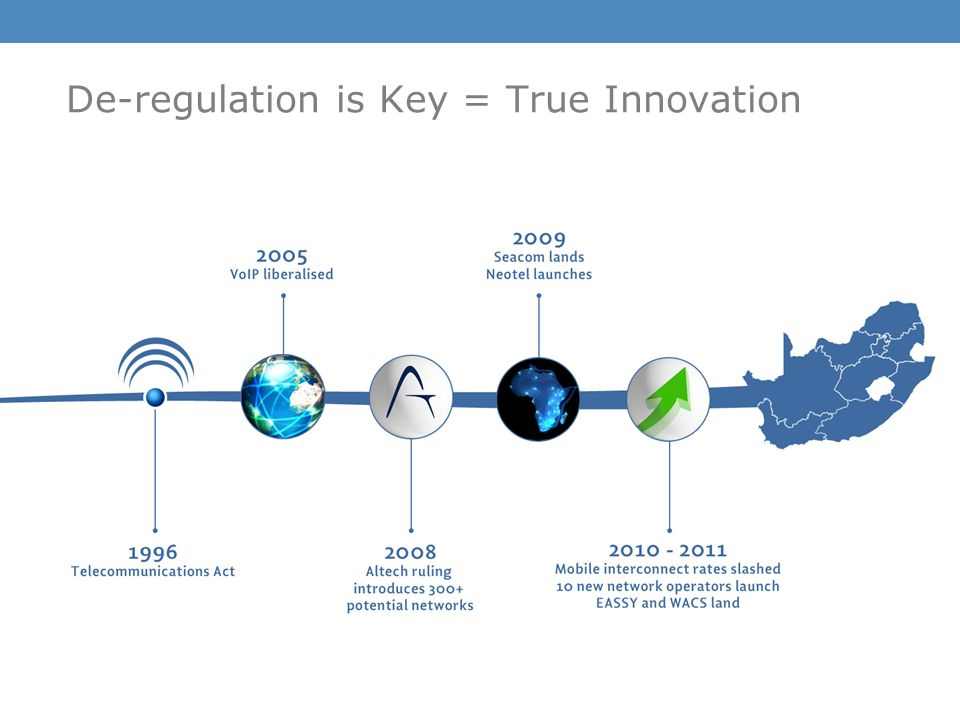De-regulation is Key = True Innovation