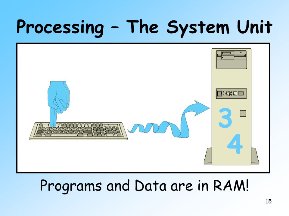 15 Processing – The System Unit Main Memory a.k.a. Primary Memory a.k.a. RAM RAM = Random Access Memory Programs and Data are in RAM! 3 4