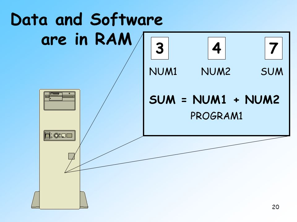 20 Data and Software are in RAM 347 NUM1NUM2SUM SUM = NUM1 + NUM2 PROGRAM1