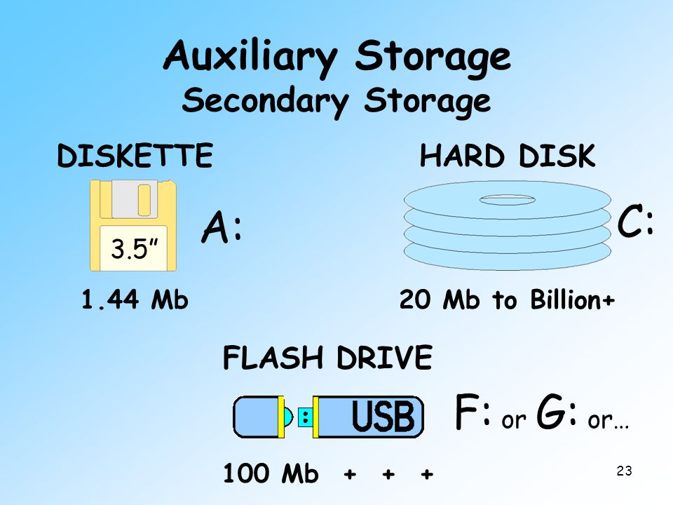 """23 Auxiliary Storage Secondary Storage DISKETTE 3.5"""" 1.44 Mb HARD DISK 20 Mb to Billion+ 100 Mb + + + FLASH DRIVE F: or G: or… C: A:"""