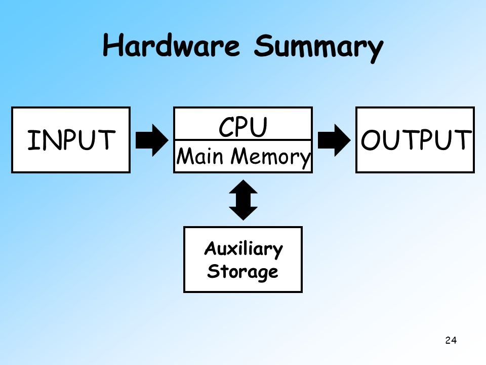 24 Hardware Summary OUTPUTINPUT Auxiliary Storage CPU Main Memory
