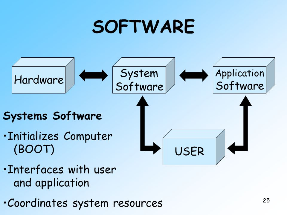 25 SOFTWARE Hardware System Software Application Software USER Systems Software Initializes Computer (BOOT) Interfaces with user and application Coordinates system resources