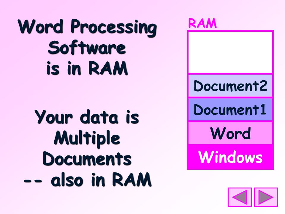 Word Processing Software is in RAM RAM Windows Word Document1 Document2 Your data is Multiple Documents -- also in RAM