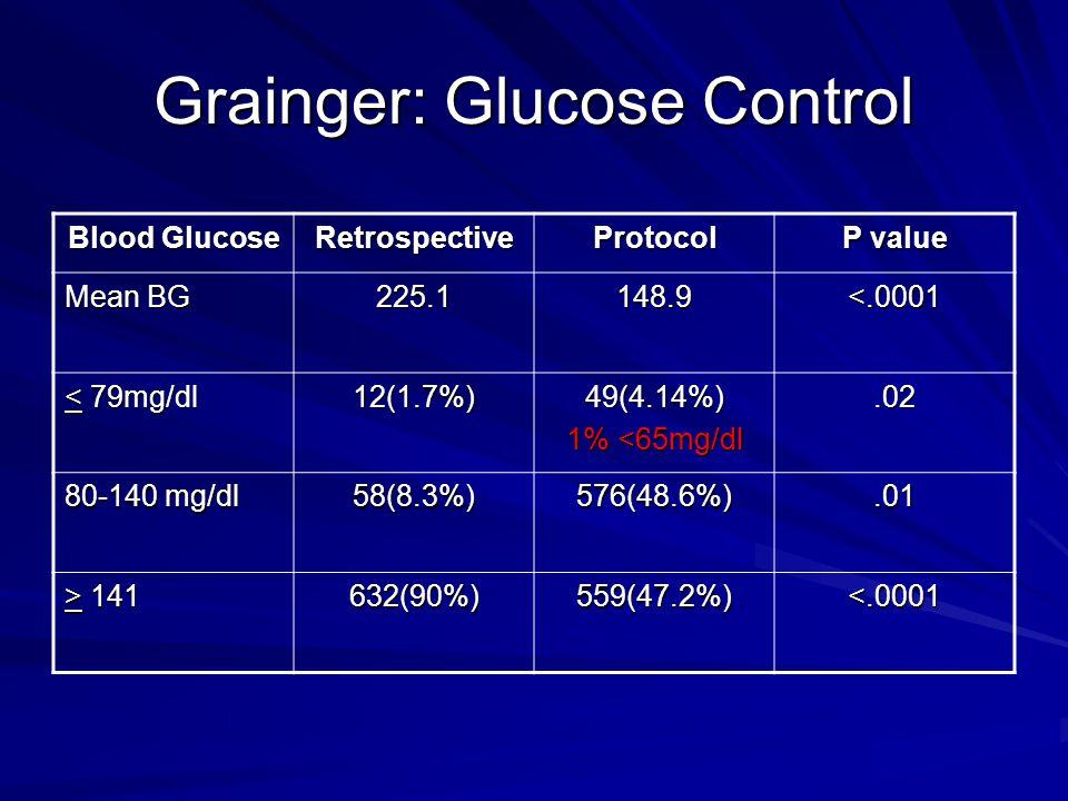Grainger: Glucose Control Blood Glucose RetrospectiveProtocol P value Mean BG 225.1148.9<.0001 < 79mg/dl 12(1.7%)49(4.14%) 1% <65mg/dl.02 80-140 mg/dl