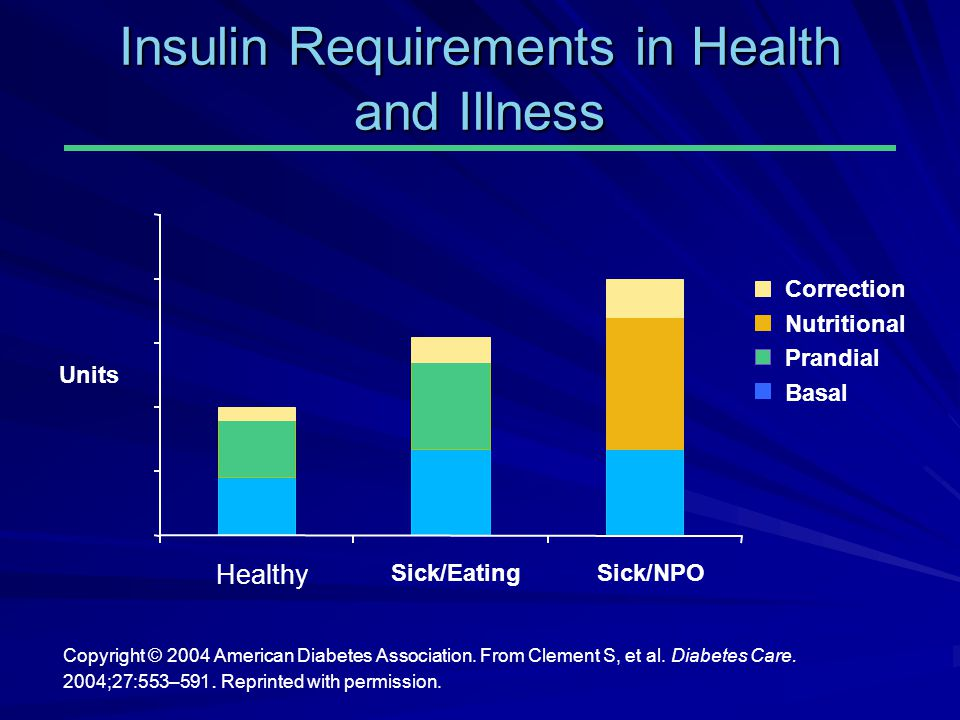 Insulin Requirements in Health and Illness Copyright © 2004 American Diabetes Association. From Clement S, et al. Diabetes Care. 2004;27:553–591. Repr